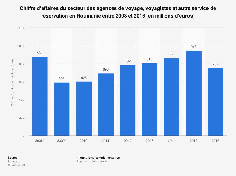 Statistique: Chiffre d'affaires du secteur des agences de voyage, voyagistes et autre service de réservation en Roumanie entre 2008 et 2016 (en millions d'euros)   Statista