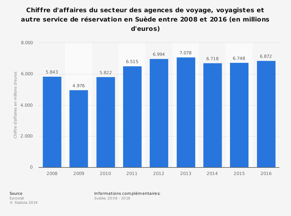 Statistique: Chiffre d'affaires du secteur des agences de voyage, voyagistes et autre service de réservation en Suède entre 2008 et 2016 (en millions d'euros) | Statista
