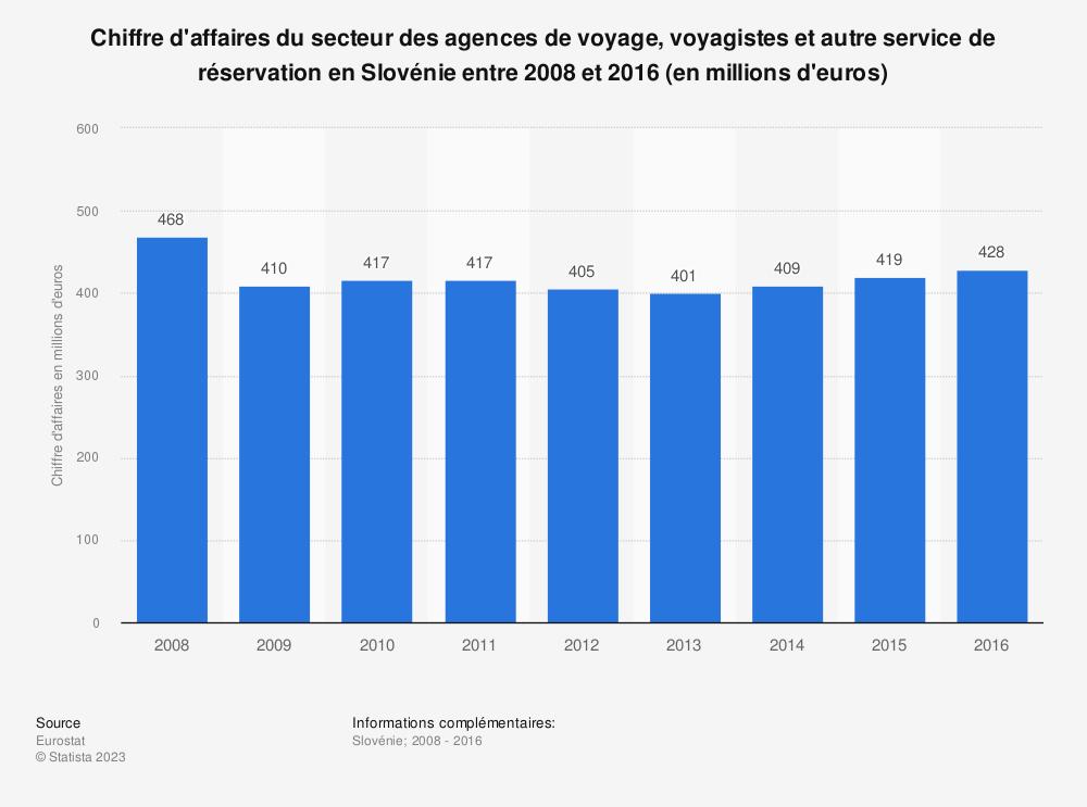 Statistique: Chiffre d'affaires du secteur des agences de voyage, voyagistes et autre service de réservation en Slovénie entre 2008 et 2016 (en millions d'euros) | Statista