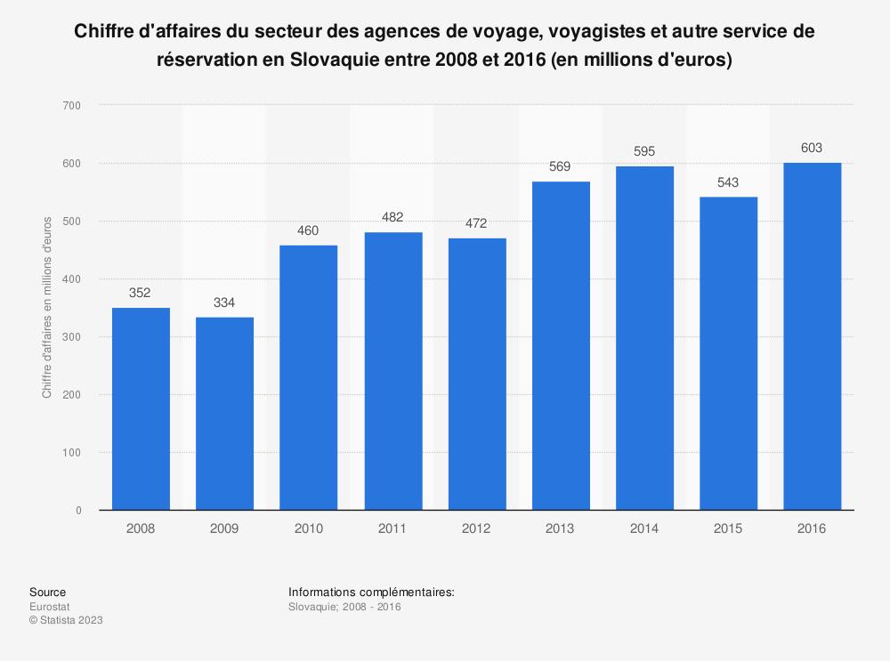 Statistique: Chiffre d'affaires du secteur des agences de voyage, voyagistes et autre service de réservation en Slovaquie entre 2008 et 2016 (en millions d'euros) | Statista