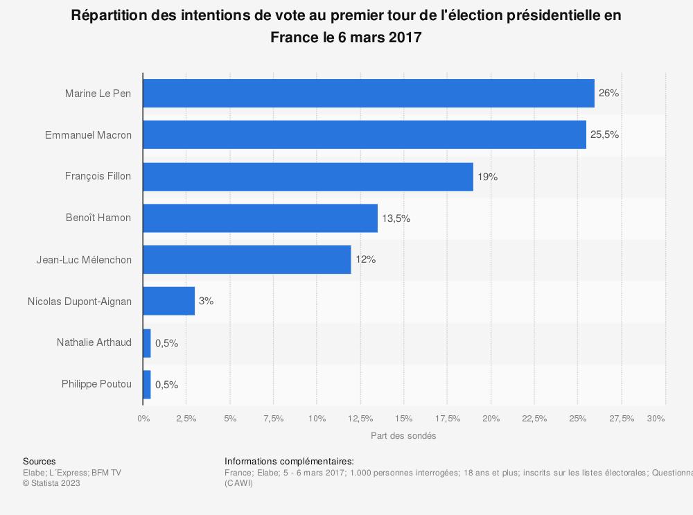 Statistique: Répartition des intentions de vote au premier tour de l'élection présidentielle en France le 6 mars 2017 | Statista