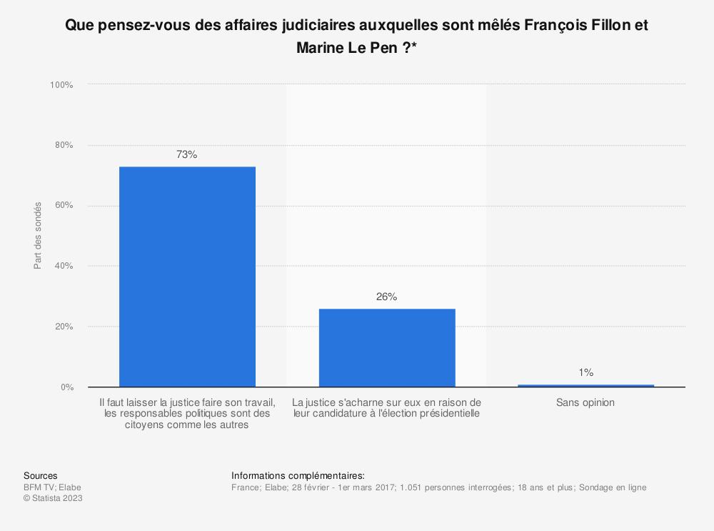 Statistique: Que pensez-vous des affaires judiciaires auxquelles sont mêlés François Fillon et Marine Le Pen?* | Statista