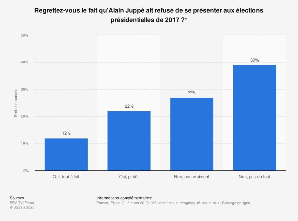 Statistique: Regrettez-vous le fait qu'Alain Juppé ait refusé de se présenter aux élections présidentielles de 2017?* | Statista