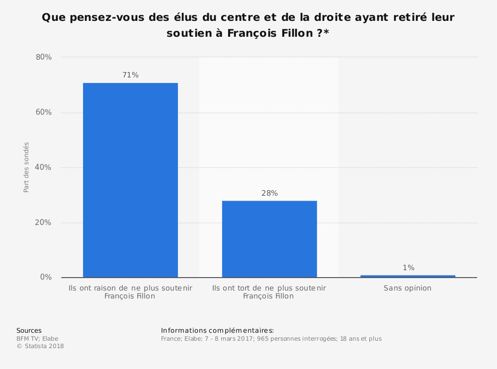 Statistique: Que pensez-vous des élus du centre et de la droite ayant retiré leur soutien à François Fillon?* | Statista