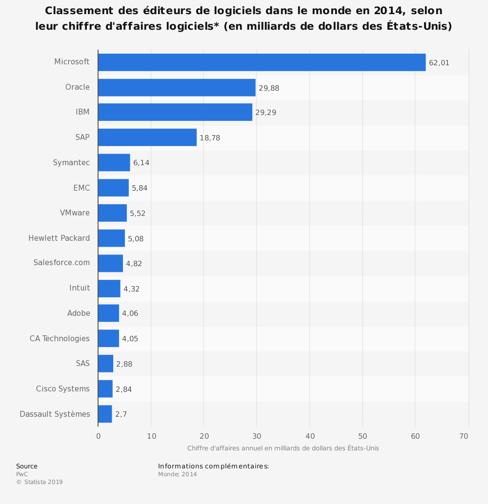 Statistique: Classement des éditeurs de logiciels dans le monde en 2014, selon leur chiffre d'affaires logiciels* (en milliards de dollars des États-Unis) | Statista