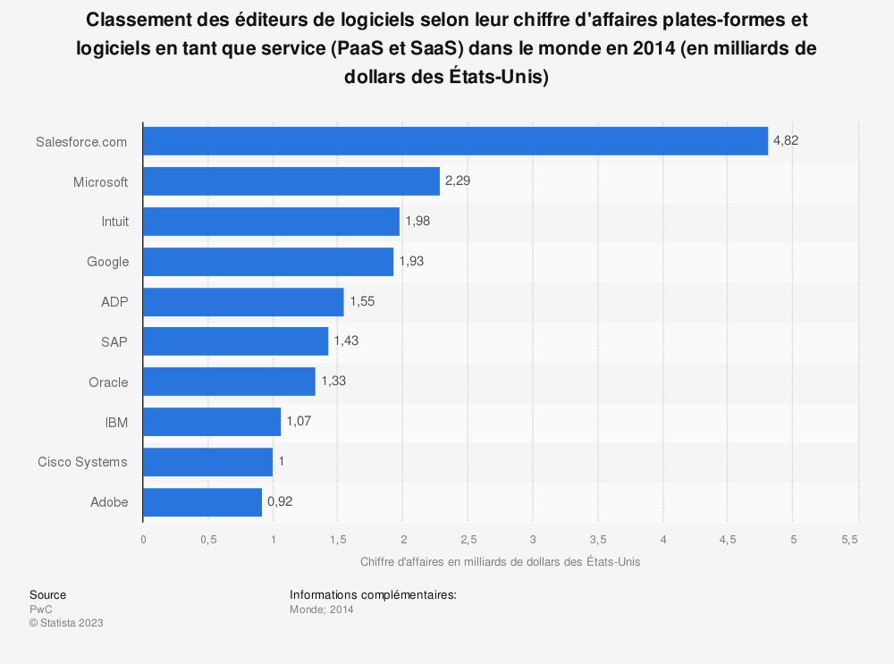 Statistique: Classement des éditeurs de logiciels selon leur chiffre d'affaires plates-formes et logiciels en tant que service (PaaS et SaaS) dans le monde en 2014 (en milliards de dollars des États-Unis) | Statista