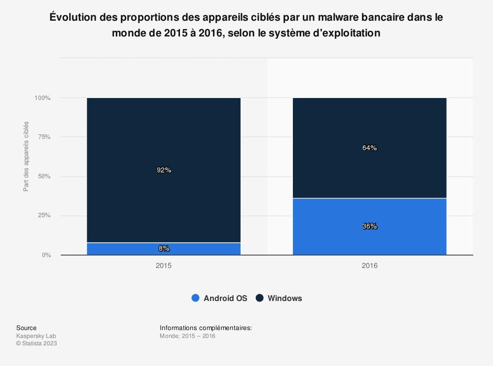 Statistique: Évolution des proportions des appareils ciblés par un malware bancaire dans le monde de 2015 à 2016, selon le système d'exploitation | Statista