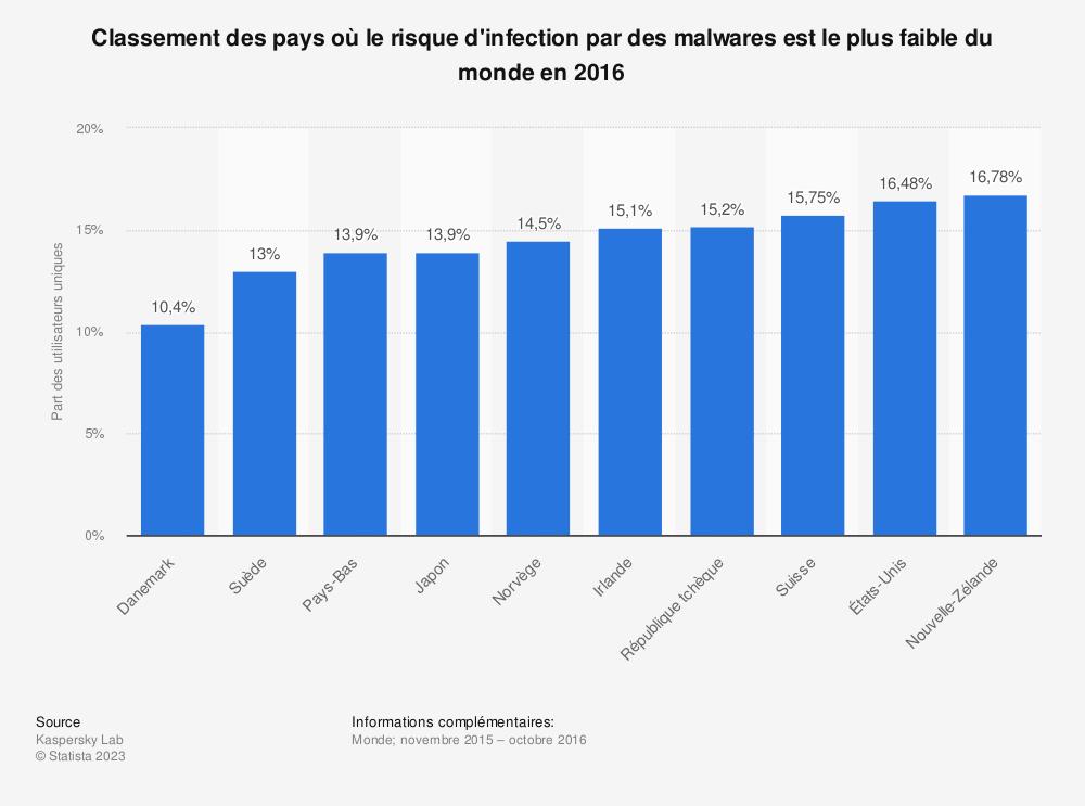 Statistique: Classement des pays où le risque d'infection par des malwares est le plus faible du monde en 2016  | Statista