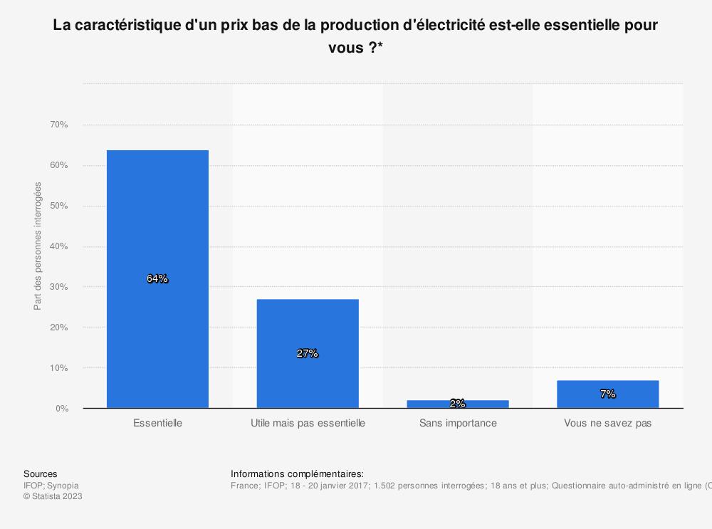 Statistique: La caractéristique d'un prix bas de la production d'électricité est-elle essentielle pour vous ?* | Statista