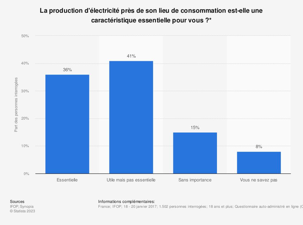 Statistique: La production d'électricité près de son lieu de consommation est-elle une caractéristique essentielle pour vous ?* | Statista