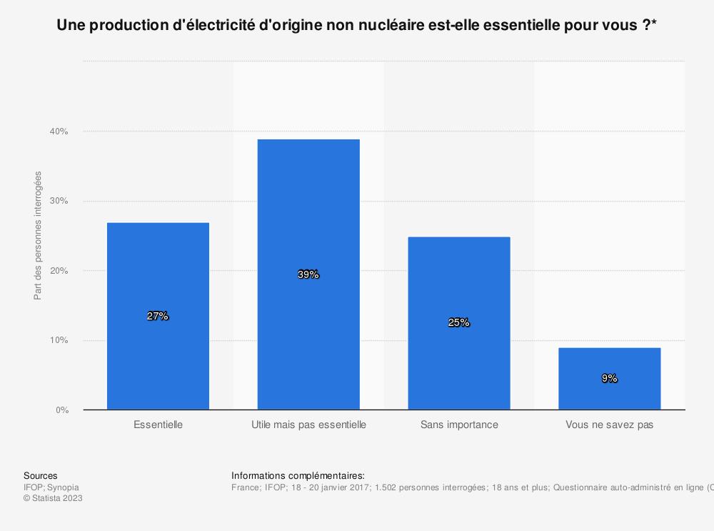 Statistique: Une production d'électricité d'origine non nucléaire est-elle essentielle pour vous ?* | Statista