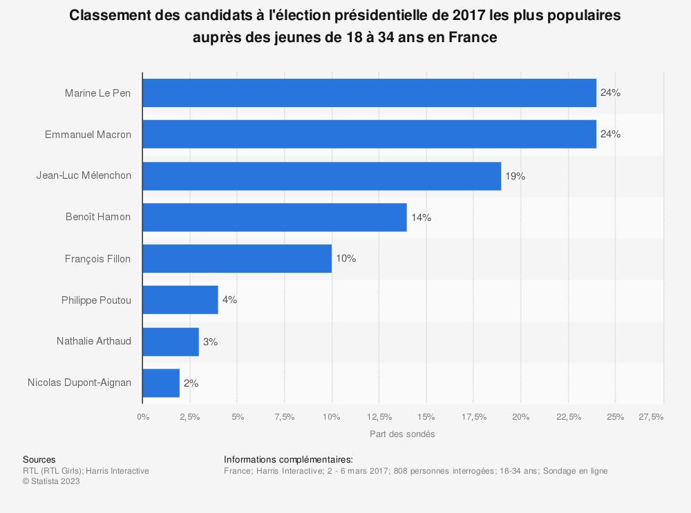 Statistique: Classement des candidats à l'élection présidentielle de 2017 les plus populaires auprès des jeunes de 18 à 34 ans en France | Statista