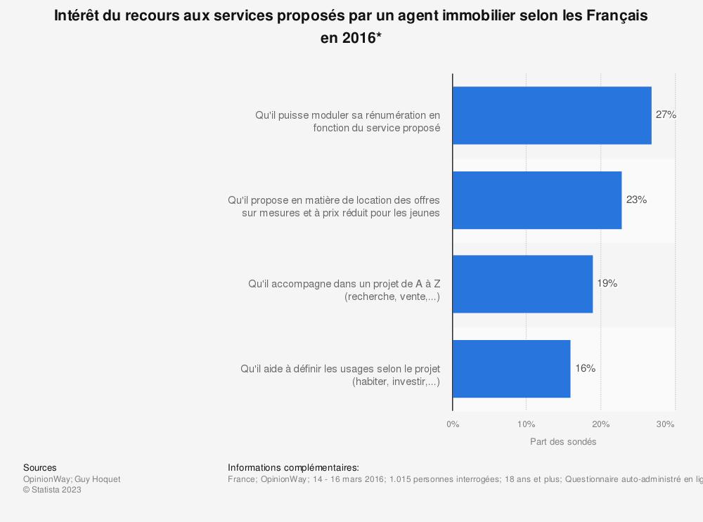 Statistique: Intérêt du recours aux services proposés par un agent immobilier selon les Français en 2016* | Statista