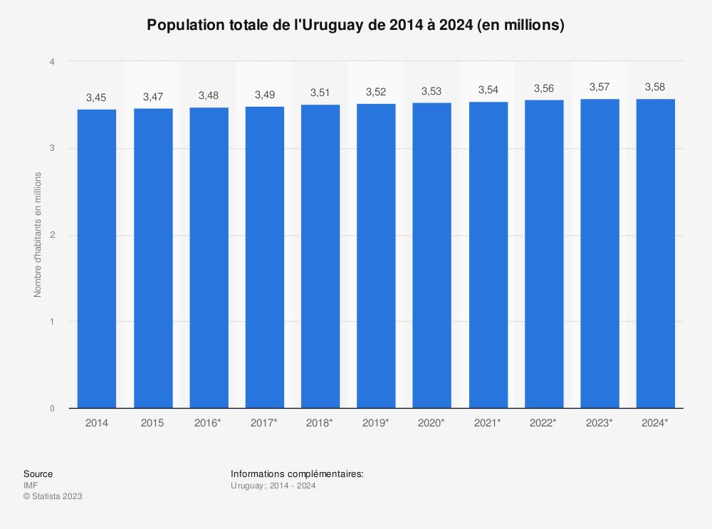 Statistique: Population totale de l'Uruguay de 2014 à 2024 (en millions) | Statista