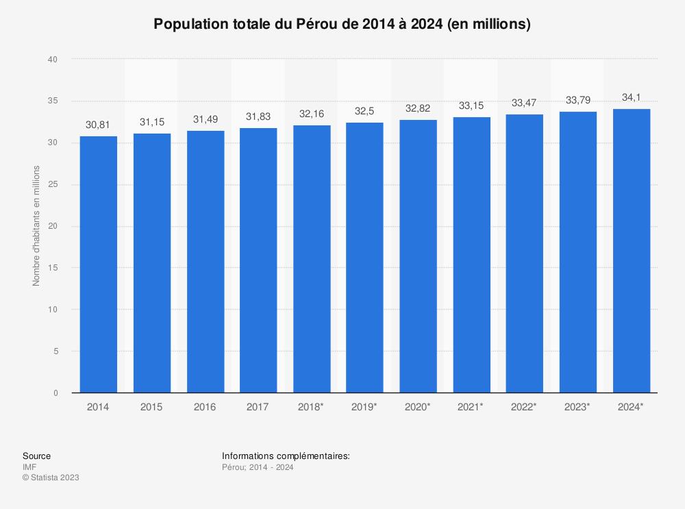 Statistique: Population totale du Pérou de 2014 à 2024 (en millions) | Statista