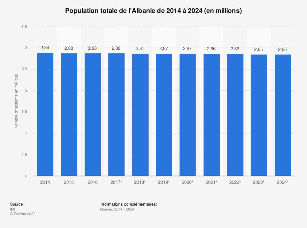 Statistique: Population totale de l'Albanie de 2014 à 2024 (en millions) | Statista