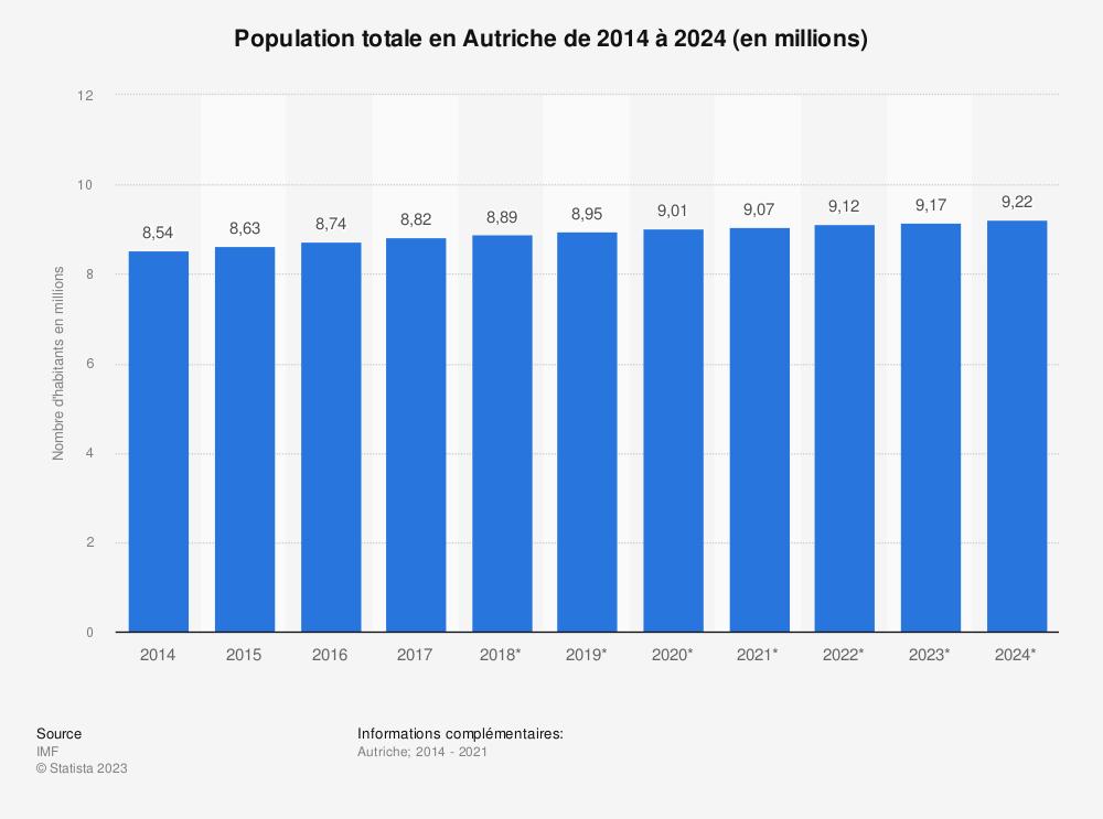 Statistique: Population totale en Autriche de 2014 à 2024 (en millions) | Statista