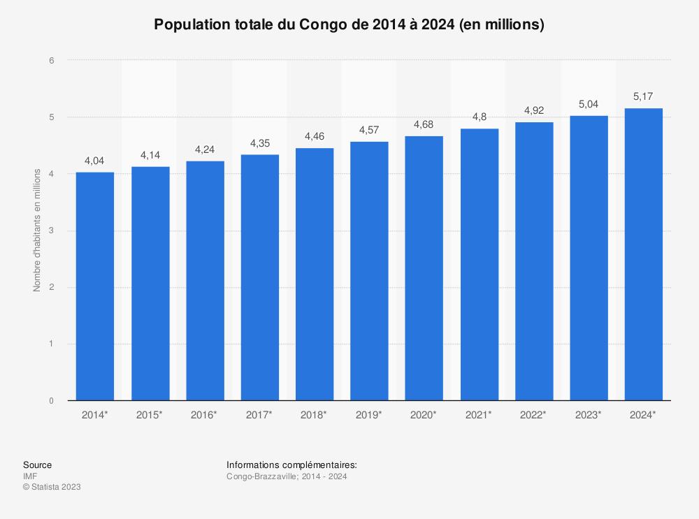 Statistique: Population totale du Congo de 2014 à 2024 (en millions) | Statista