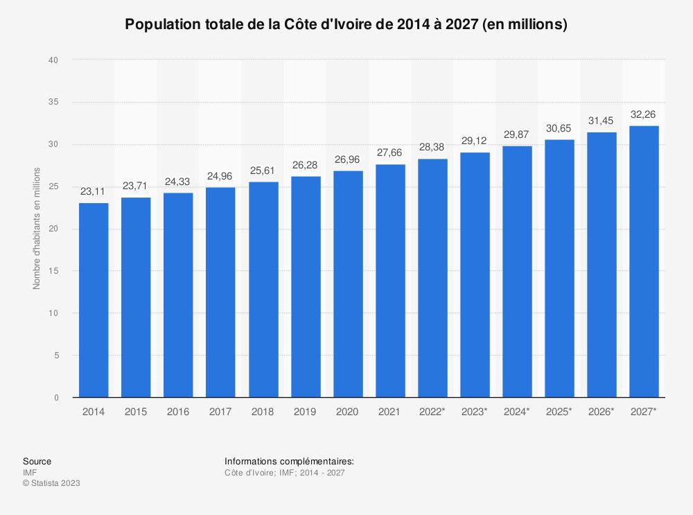 Statistique: Population totale de la Côte d'Ivoire de 2014 à 2024 (en millions) | Statista