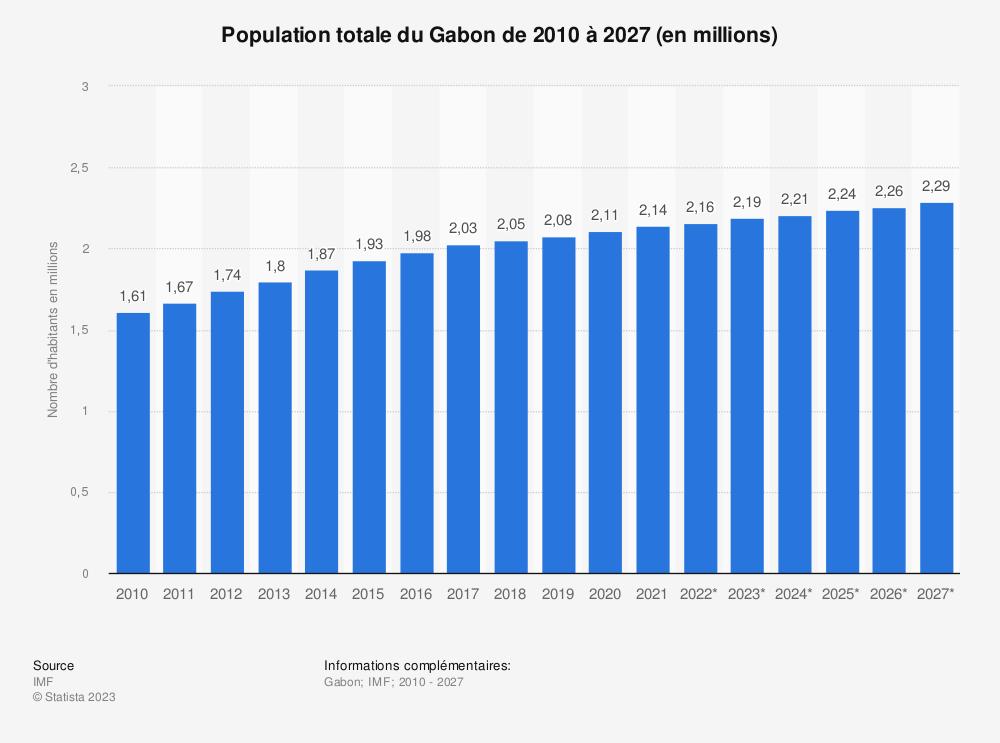Statistique: Population totale du Gabon de 2013 à 2023 (en millions) | Statista