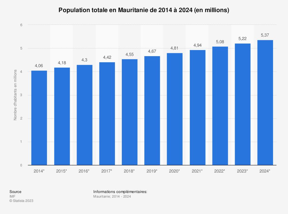 Statistique: Population totale en Mauritanie de 2014 à 2024 (en millions) | Statista
