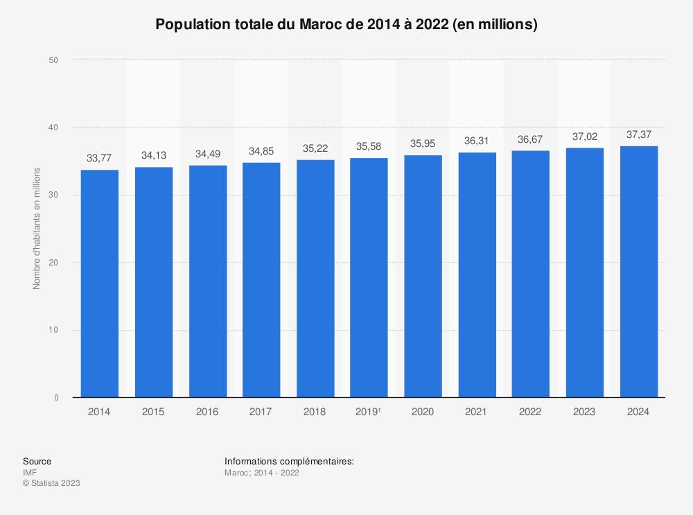 Statistique: Population totale du Maroc de 2014 à 2024 (en millions) | Statista