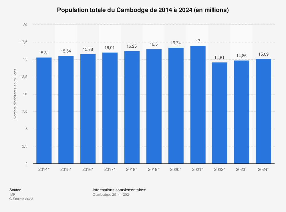 Statistique: Population totale du Cambodge de 2014 à 2024 (en millions) | Statista