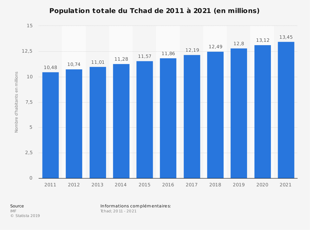 Statistique: Population totale du Tchad de 2014 à 2024 (en millions) | Statista