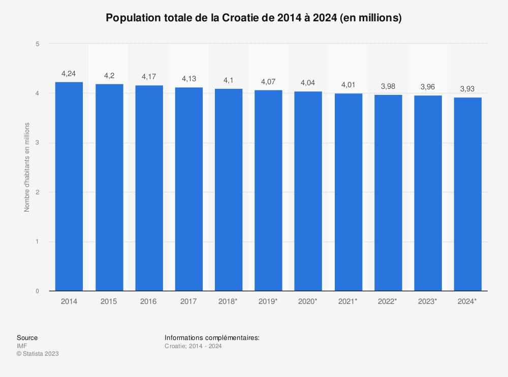 Statistique: Population totale de la Croatie de 2014 à 2024 (en millions) | Statista