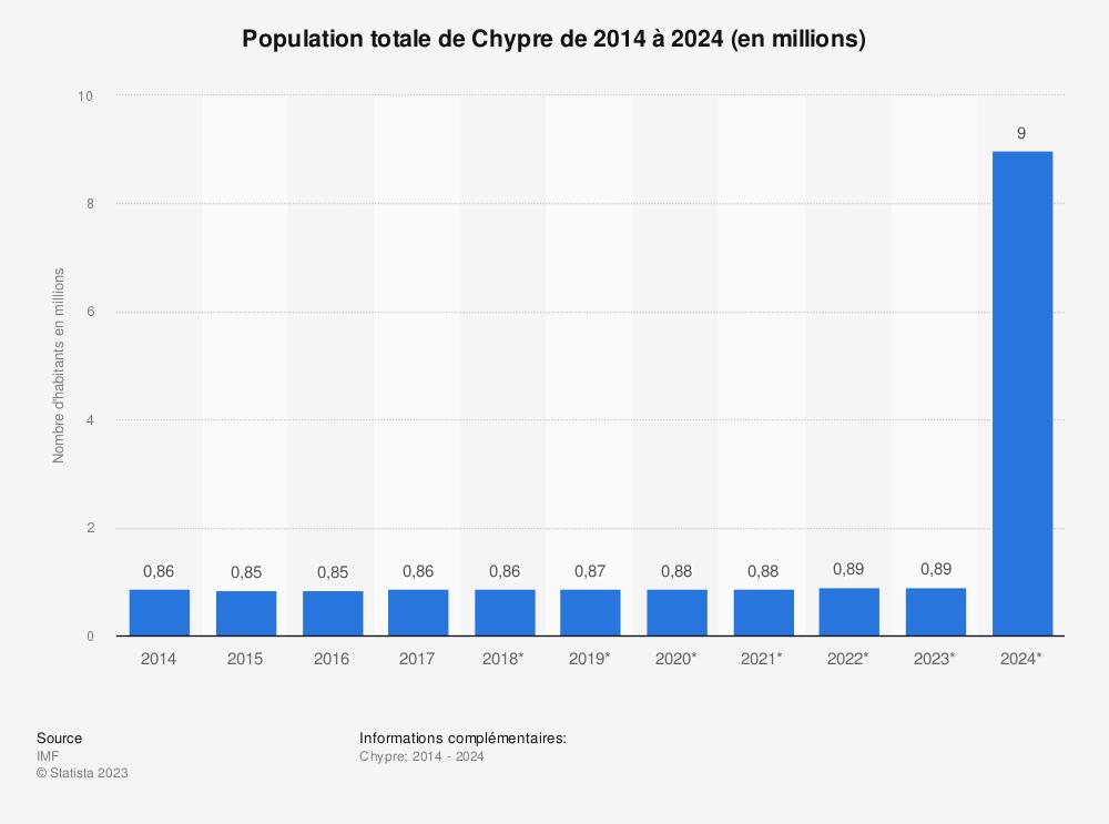 Statistique: Population totale de Chypre de 2014 à 2024 (en millions) | Statista