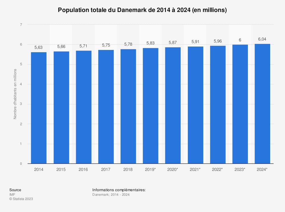 Statistique: Population totale du Danemark de 2014 à 2024 (en millions) | Statista