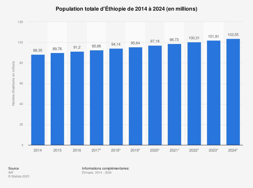 Statistique: Population totale d'Éthiopie de 2014 à 2024 (en millions) | Statista