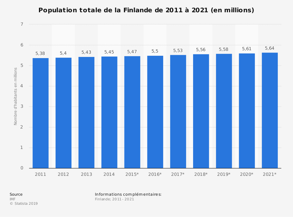 Statistique: Population totale de la Finlande de 2014 à 2024 (en millions) | Statista