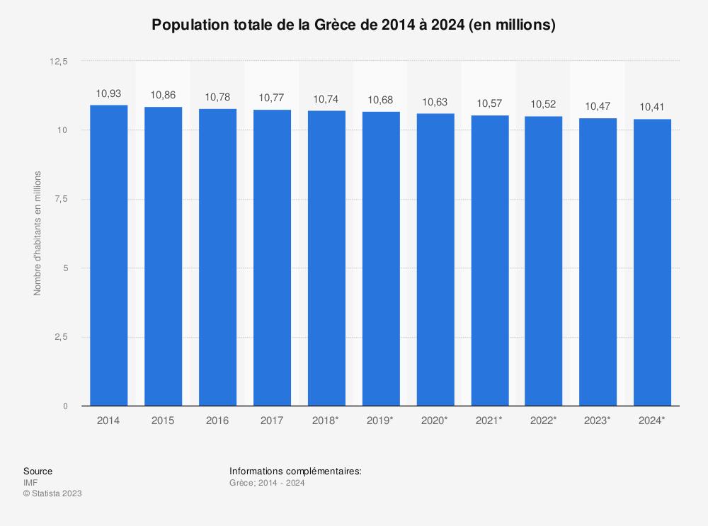 Statistique: Population totale de la Grèce de 2014 à 2024 (en millions) | Statista