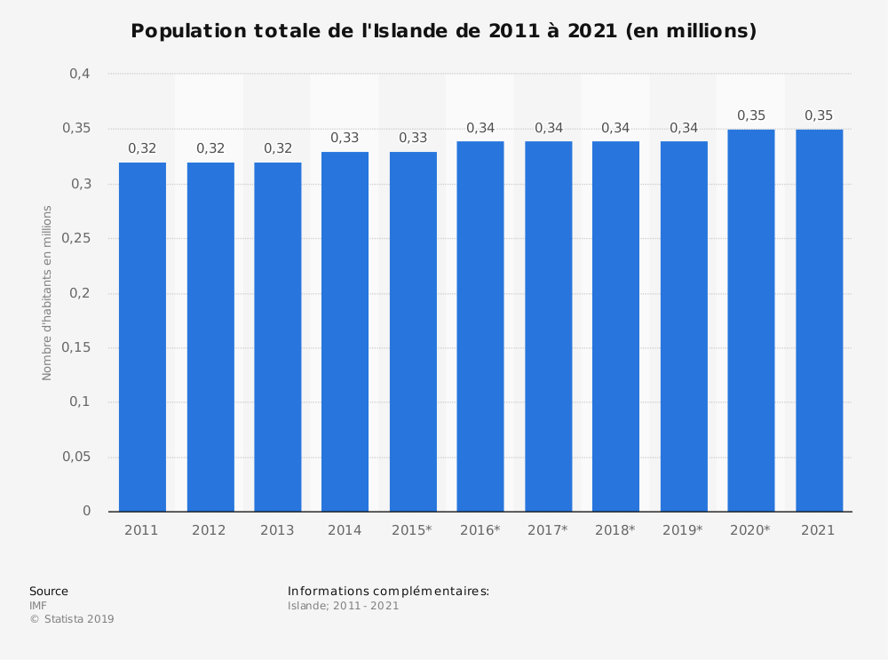 Statistique: Population totale de l'Islande de 2014 à 2024 (en millions) | Statista