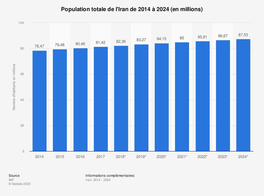 Statistique: Population totale de l'Iran de 2014 à 2024 (en millions) | Statista