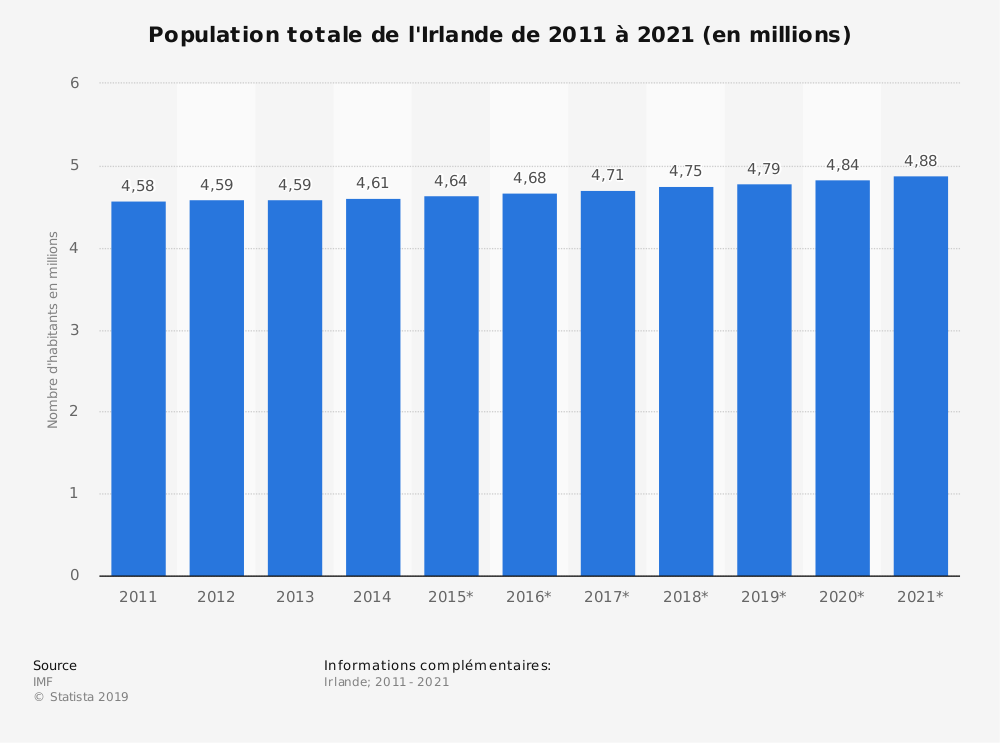 Statistique: Population totale de l'Irlande de 2014 à 2024 (en millions) | Statista