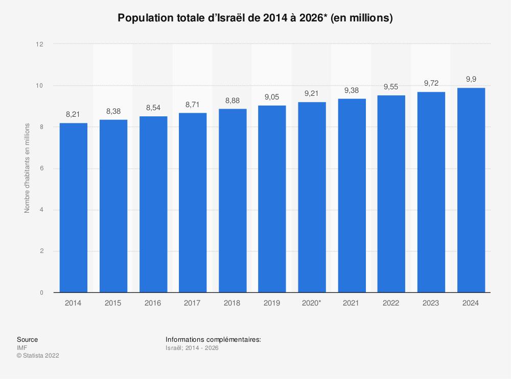 Statistique: Population totale d'Israël de 2014 à 2024 (en millions) | Statista