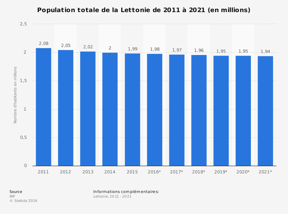 Statistique: Population totale de la Lettonie de 2014 à 2024 (en millions) | Statista