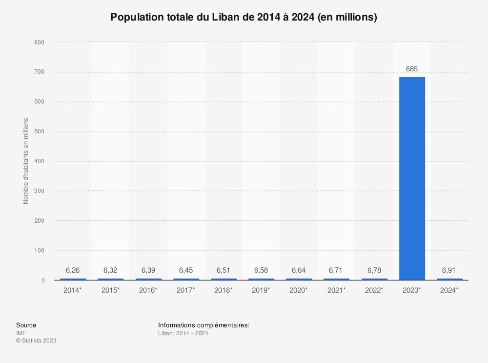 Statistique: Population totale du Liban de 2014 à 2024 (en millions) | Statista