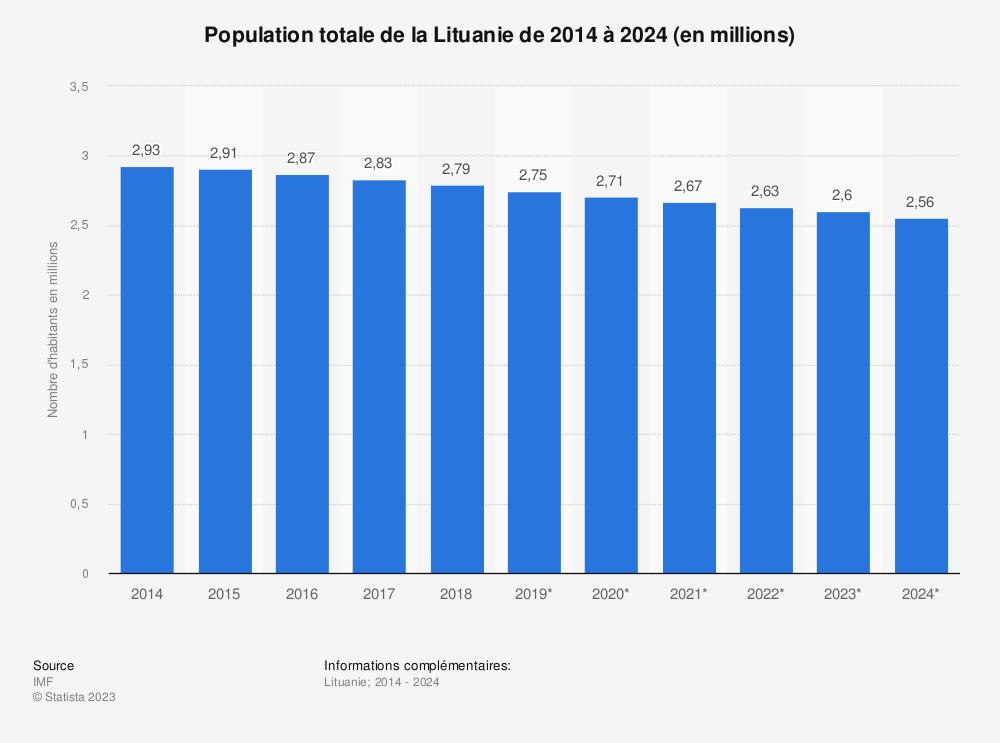 Statistique: Population totale de la Lituanie de 2014 à 2024 (en millions) | Statista