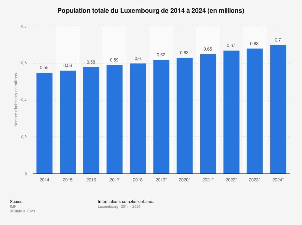 Statistique: Population totale du Luxembourg de 2014 à 2024 (en millions) | Statista