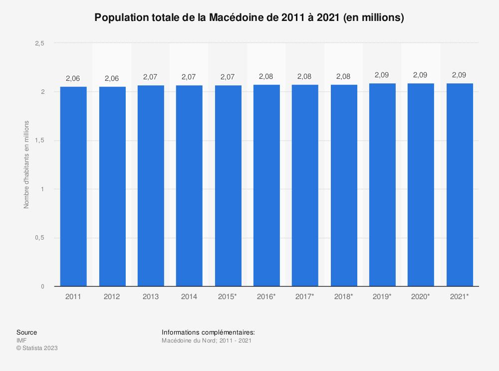 Statistique: Population totale de la Macédoine de 2011 à 2021 (en millions) | Statista