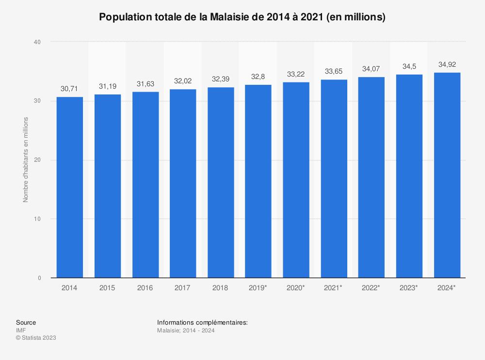 Statistique: Population totale de la Malaisie de 2014 à 2021 (en millions) | Statista