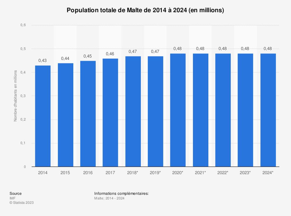 Statistique: Population totale de Malte de 2011 à 2021 (en millions) | Statista