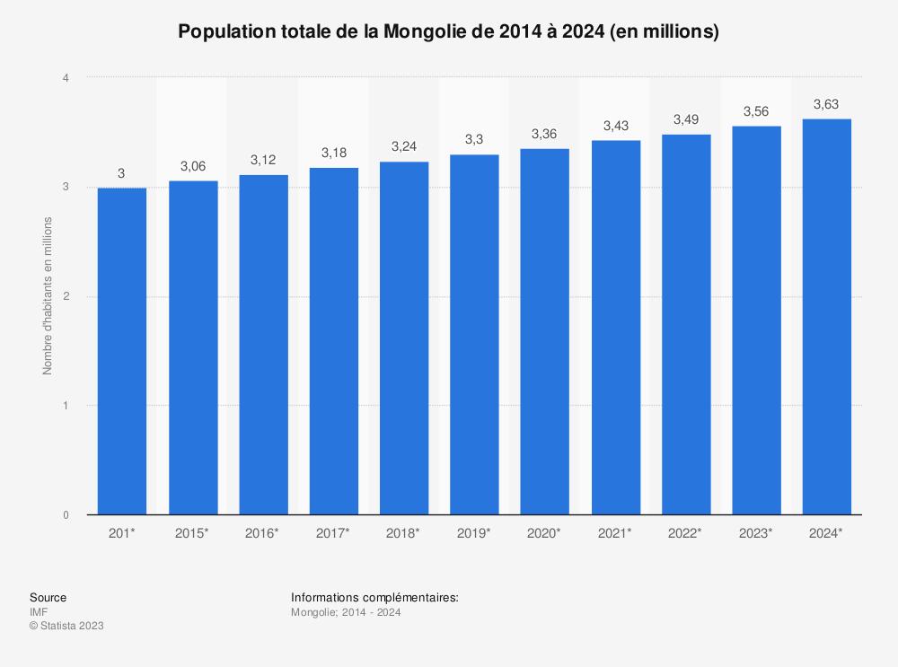 Statistique: Population totale de la Mongolie de 2014 à 2024 (en millions) | Statista