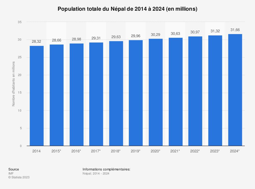 Statistique: Population totale du Népal de 2014 à 2024 (en millions) | Statista
