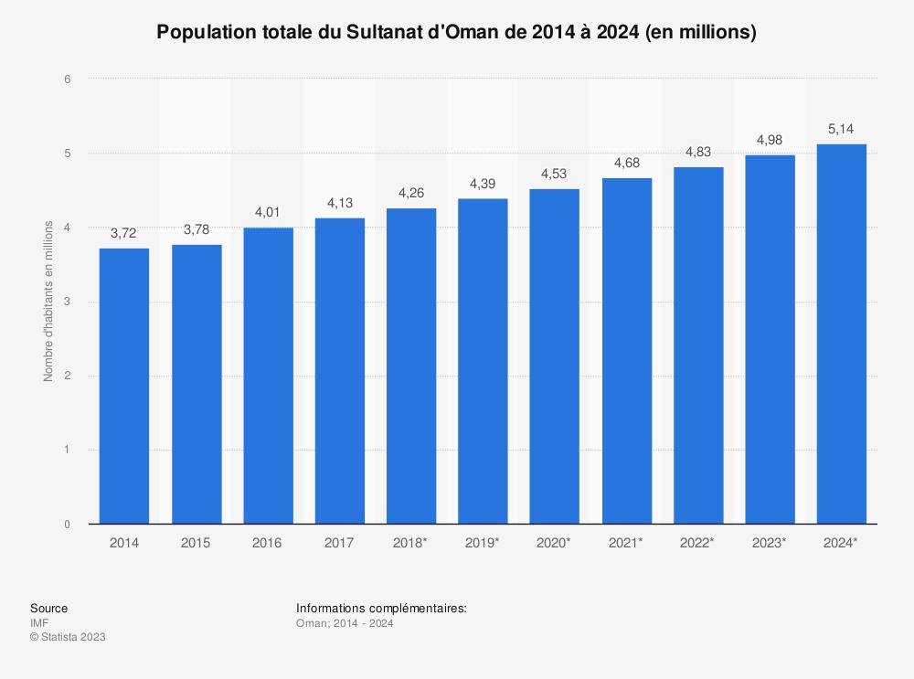 Statistique: Population totale du Sultanat d'Oman de 2014 à 2024 (en millions) | Statista