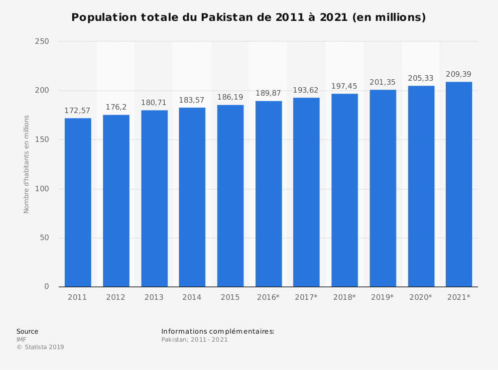 Statistique: Population totale du Pakistan de 2014 à 2024 (en millions)   Statista