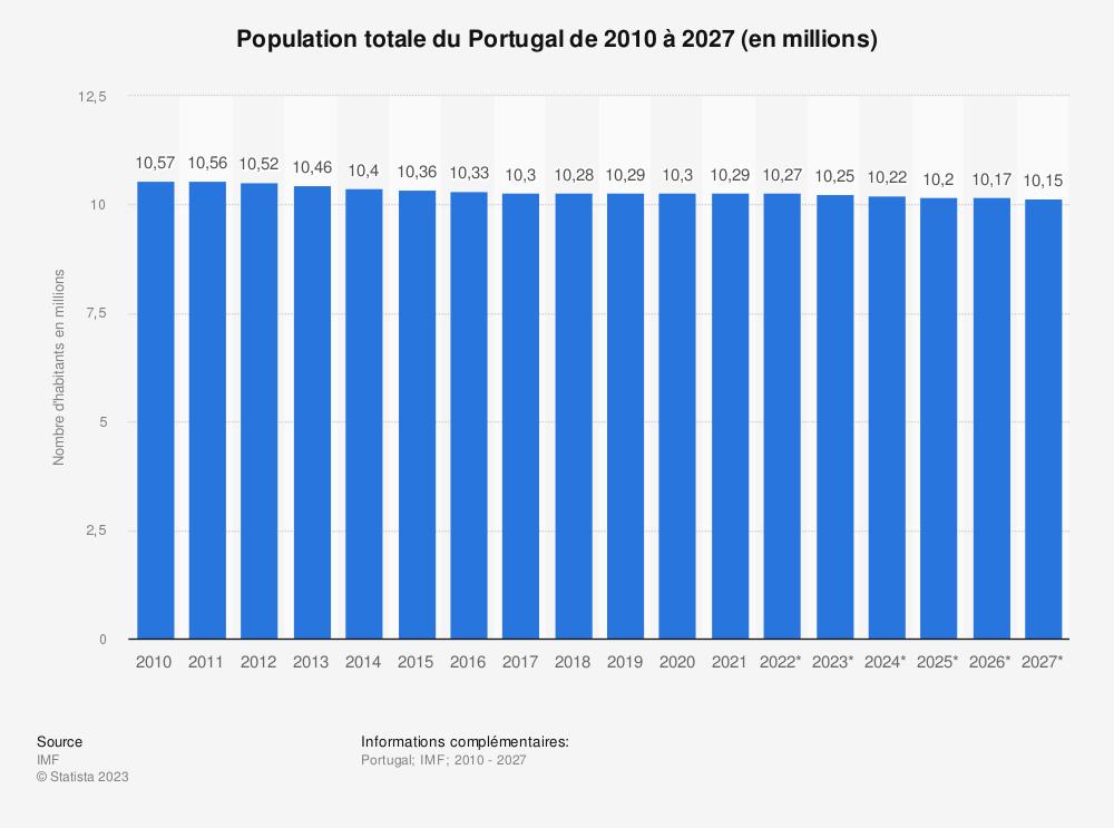 Statistique: Population totale du Portugal de 2014 à 2024 (en millions) | Statista